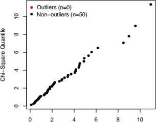 ● ● Outliers (n=0) ● Non−outliers (n=50) ● ● ● ● ● ● ● ●
