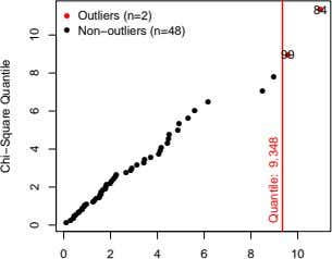 84 ● ● Outliers (n=2) ● Non−outliers (n=48) 99 ● ● ● ● ● ●