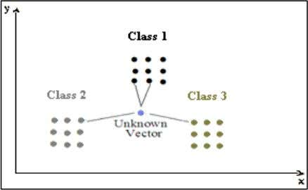 the importance of choosing of the number k is indisputable. Fig 6: 4-NN of unknown vector