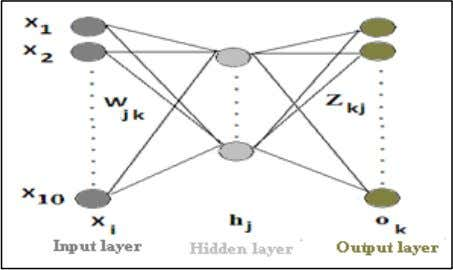 is a multi-layer perceptron that we have used in our work. Fig 7: The multi-layer perceptron
