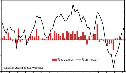 % quarter % annual Source: Statistics NZ, Westpac