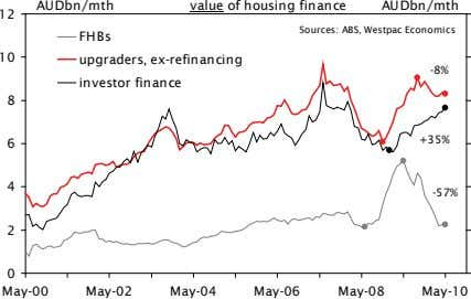 AUDbn/mth value of housing finance AUDbn/mth 12 Sources: ABS, Westpac Economics FHBs 10 upgraders, ex-refinancing