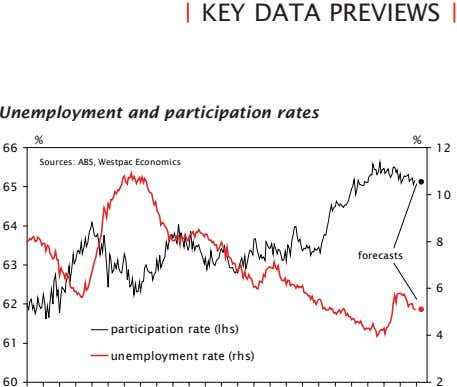 KEY DATA PREVIEWS Unemployment and participation rates % % 66 12 Sources: ABS, Westpac Economics