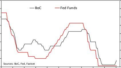 BoC Fed Funds Sources: BoC, Fed, Factset