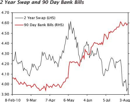 2 Year Swap and 90 Day Bank Bills 4.70 2 Year Swap (LHS) 4.60 90