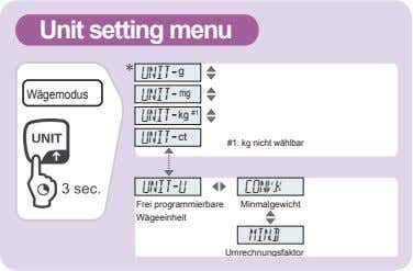 Unit setting menu UNIT- g g Wägemodus UNIT- mg UNIT- kg #1 UNIT- ct #1: