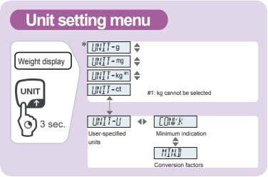 Unit setting menu UNIT- g g Weight display UNIT- mg UNIT- kg #1 UNIT- ct