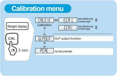Calibration menu CAL.EXE E.CA L Spancalibrationusing an external weight Calibration Weight display I.CA L