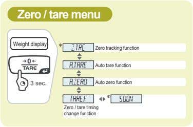Zero / tare menu Weight display Z.TRC Zero tracking function A.TARE Auto tare function A.ZERO