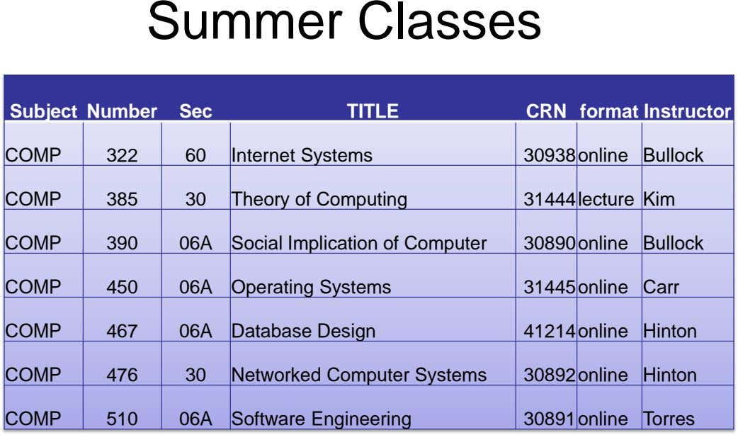 Summer Classes Subject Number Sec TITLE CRN format Instructor COMP 322 60 Internet Systems 30938 online