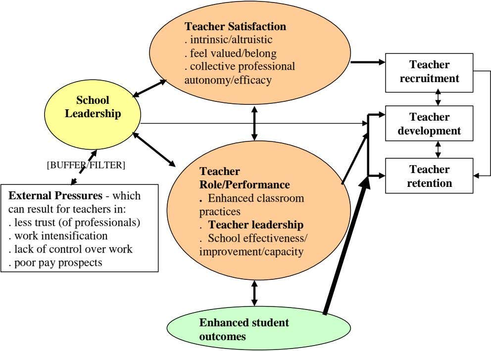 Teacher Satisfaction . intrinsic/altruistic . feel valued/belong collective professional autonomy/efficacy .