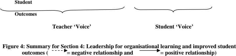 Student Outcomes Teacher 'Voice' Student 'Voice' Figure 4: Summary for Section 4: Leadership for
