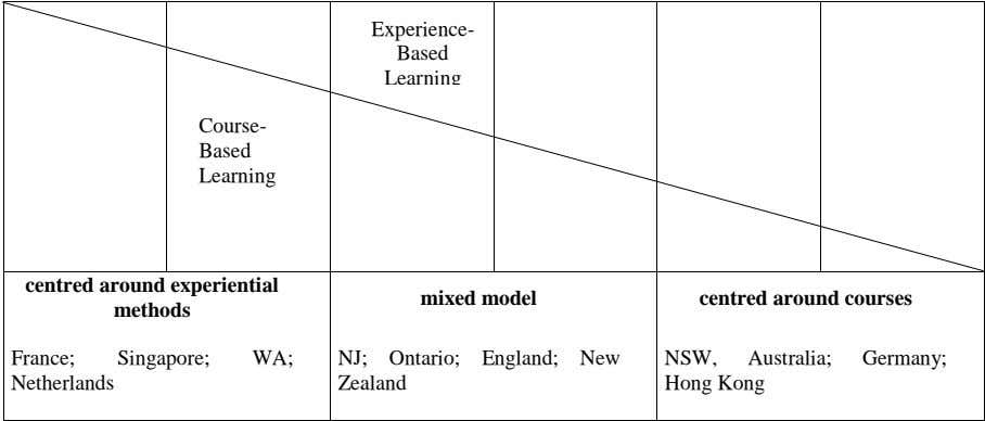 Experience- Based Learning Course- Based Learning centred around experiential methods mixed model centred around