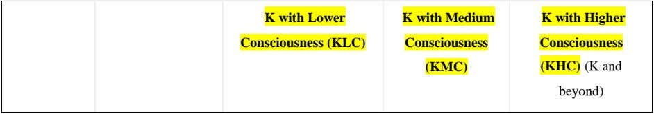 K with Lower K with Medium K with Higher Consciousness (KLC) Consciousness Consciousness (KMC) (KHC)