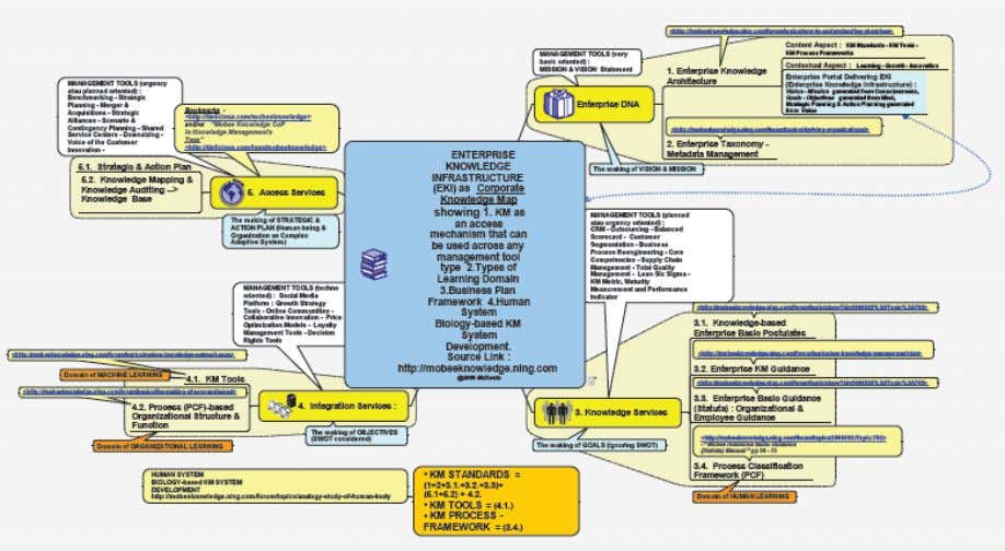 (Behaving as Subject)   • KNOWLEDGE MANAGEMENT 2.0 BASIC VISUAL MAP Source : http://bit.ly/bTzgUz 5