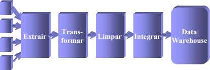 Trans- Data Extrair Limpar Integrar formar Warehouse