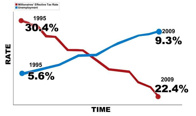 Job Creators Millionaires' Effective Tax Rate vs. Unemployment