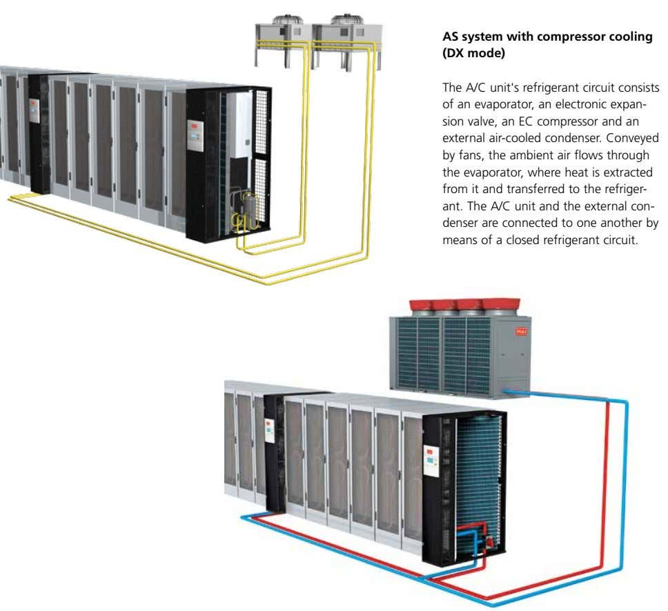 AS system with compressor cooling (DX mode) The A/C unit's refrigerant circuit consists of an