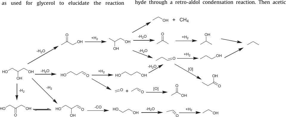 as used for glycerol to elucidate the reaction hyde through a retro-aldol condensation reaction. Then acetic