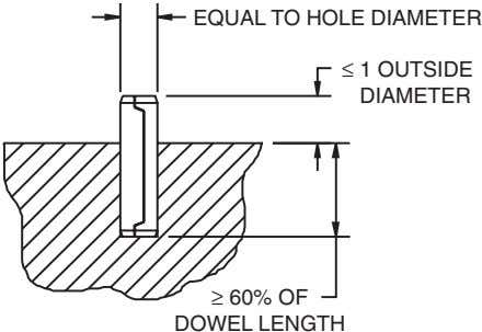 EQUAL TO HOLE DIAMETER ≤ 1 OUTSIDE DIAMETER ≥ 60% OF DOWEL LENGTH
