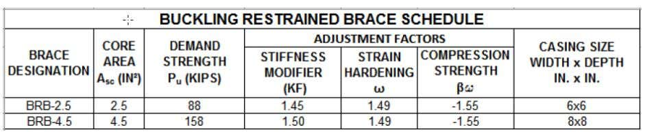 Sample, BRB design schedule and notes: 1. Buckling Restrained Braces (B RB) are to be tested
