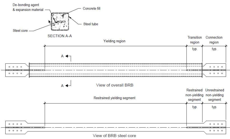 Figure 1-2. Common BRB assembly. As the name states, the BRB assembly restrains core buckling