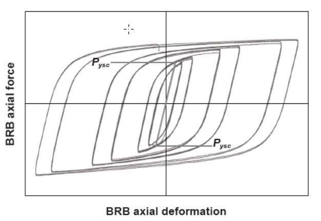 and discussed in more detail in the following section. Figure 2-2. Typical BRB force-deformation behavior. Page