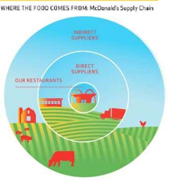 sustainable agricultural and food manufacturing practices. VARyING DEGREES OF INFLUENCE – THE MCDONALD'S SUPPLy