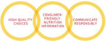 Nutrition & Well-Being MCDONALD'S 2008 GLOBAL ADVISORy COUNCIL MEMBERS Harvey Anderson PhD, Nutrition, University