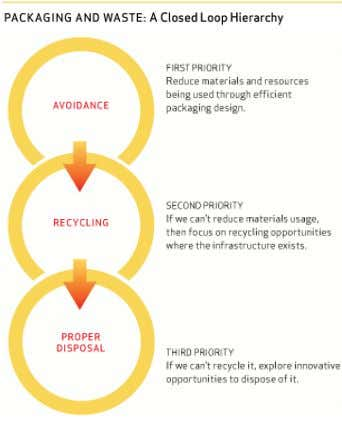 responsibility – packaGinG and waste manaGement when it comes to sustainable packaGinG and waste, less is