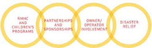 we live and work. Community Support: McDonald's Approach 5 6 McDonald's 2008 Worldwide Corporate Responsibility