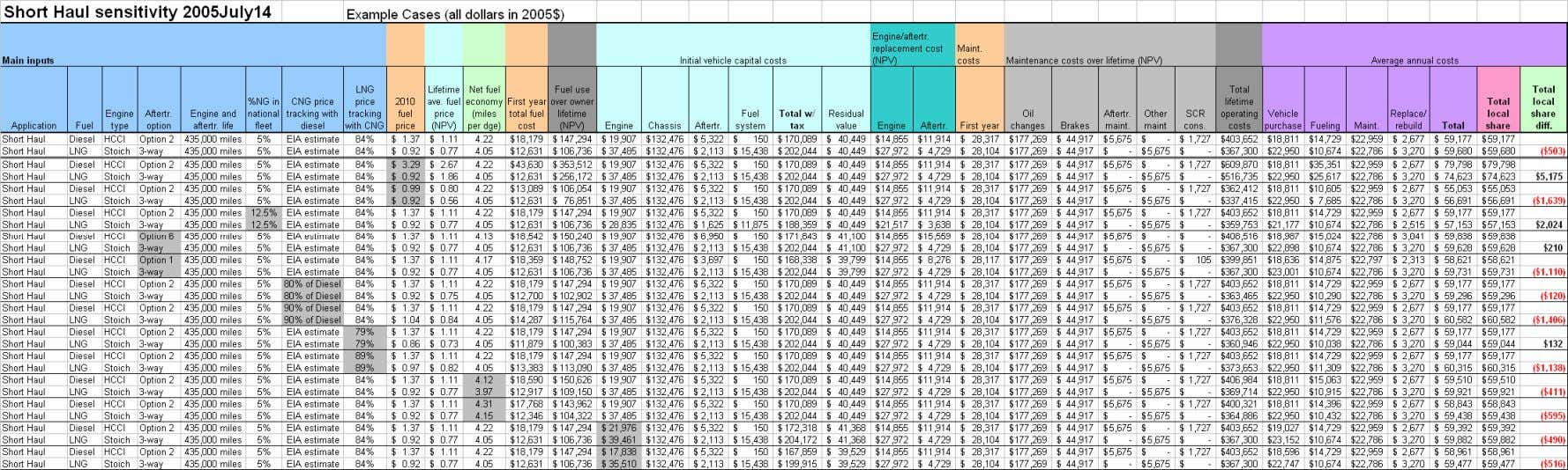 Table A-6. Short Haul Sensitivity Calculation A-11