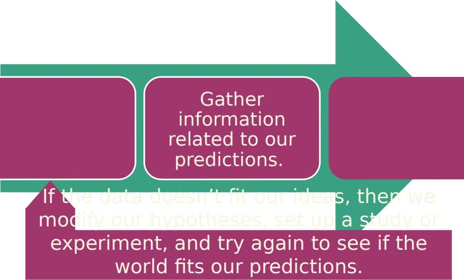 Gather information related to our predictions. If the data doesn't fit our ideas, then we modify