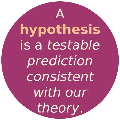 A hypothesis is a testable prediction consistent with our theory.
