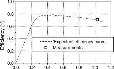 1.0 0.8 0.6 0.4 'Expected' efficiency curve Measurements 0.2 0.0 0.0 0.2 0.4 0.6 0.8