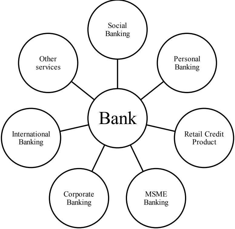 Social Banking Other Personal services Banking Bank International Retail Credit Banking Product Corporate MSME