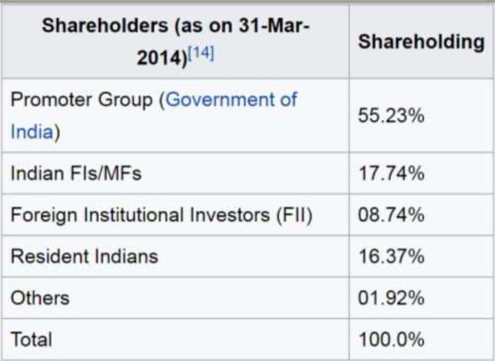 Listing and Shareholder 8