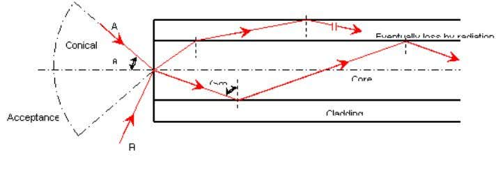 Acceptance angle is the maximum angle at which light may enter the fiber in order to
