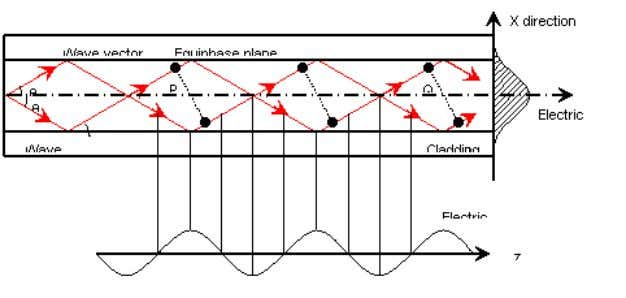 2.3.1 Attenuation in Optical Fibers : Attenuation is defined as the loss of optical power over