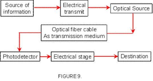 3. GENERAL OVERVIEW OF OPTICAL FIBER COMMUNICATION SYSTEM : Like all other communication system, the primary