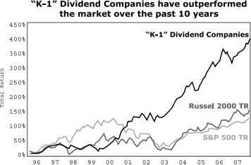 paid over the past decade, compared to ordinary stocks… I'm not the only one who has