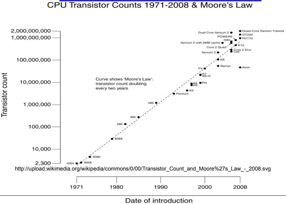 http://upload.wikimedia.org/wikipedia/commons/0/00/Transistor_Count_and_Moore%27s_Law_-_2008.svg