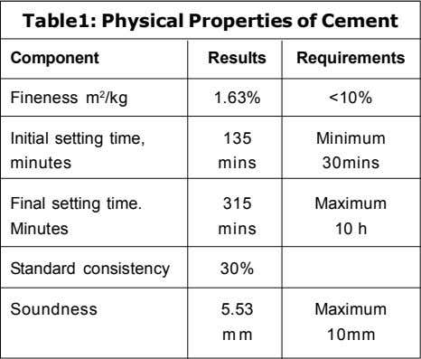 Table1: Physical Properties of Cement Component Results Requirements Fineness m 2 /kg 1.63% <10% Initial