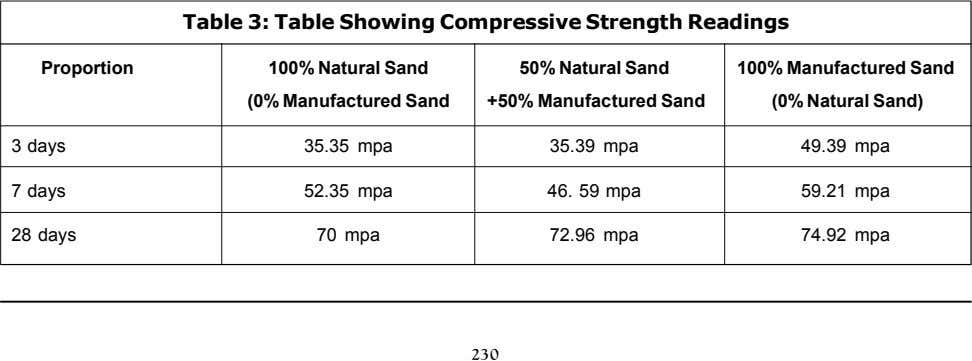 Table 3: Table Showing Compressive Strength Readings Proportion 100% Natural Sand 50% Natural Sand 100%