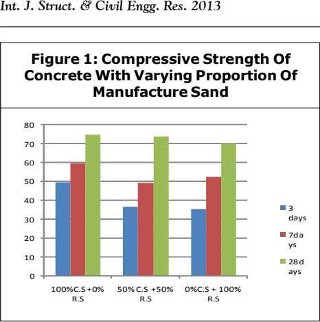 Int. J. Struct. & Civil Engg. Res. 2013 Figure 1: Compressive Strength Of Concrete With