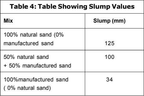 Table 4: Table Showing Slump Values Mix Slump (mm) 100% natural sand (0% manufactured sand