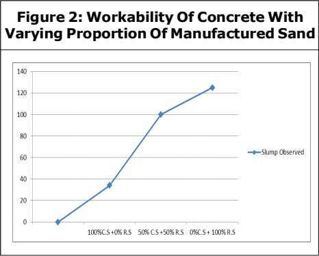 Figure 2: Workability Of Concrete With Varying Proportion Of Manufactured Sand