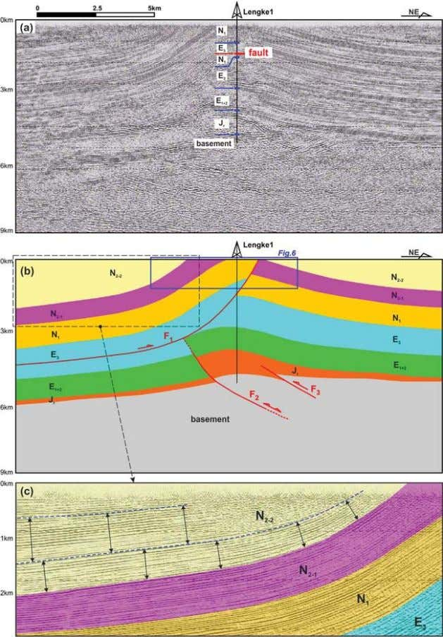 et al. Journal of Asian Earth Sciences 143 (2017) 343–353 Fig. 4. The seismic section and