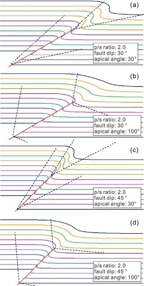 two Journal of Asian Earth Sciences 143 (2017) 343–353 Fig. 7. Geometry of trishear models of