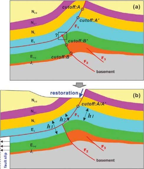 Y. Pei et al. Fig. 5. The structural restoration using ' fault parallel fl ow '